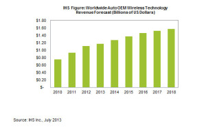 Source: IHS Wireless Forecast