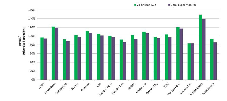 Source: FCC 2014 Measuring Broadband America Fixed Broadband Report