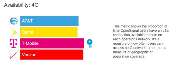 4G availability comparison
