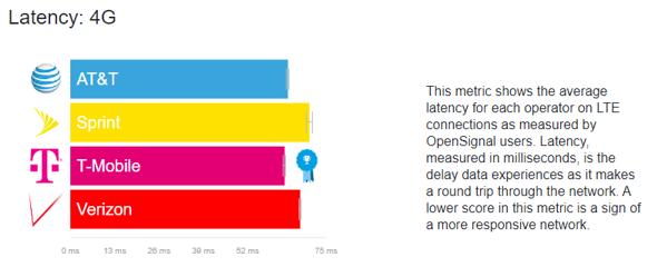 4G latency comparison