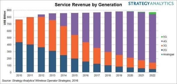 4g revenues forecast