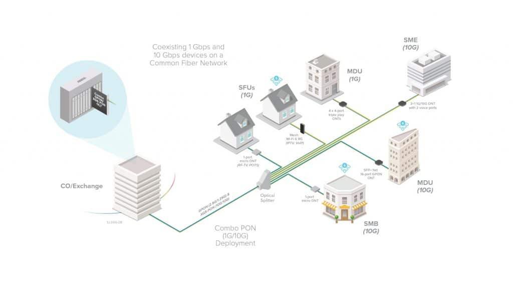 Adtran GPON Network