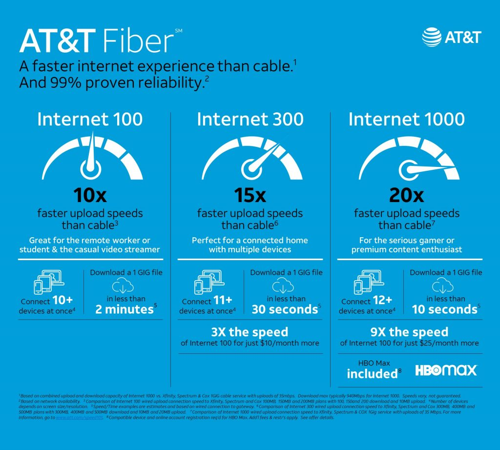 AT&T fiber infographic