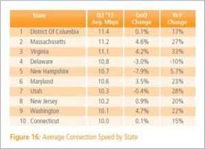 Akamai State of Internet Report