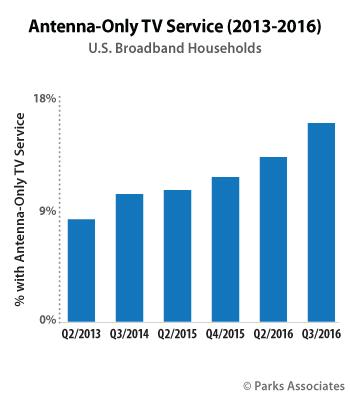 antenna-only TV households