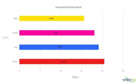 average mobile download speed