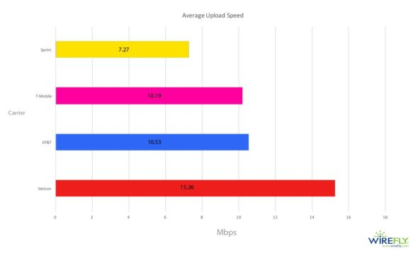 average mobile upload speed