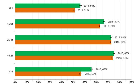 Broadband Use by Segments