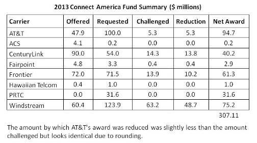 Source: FCC, Telecompetitor