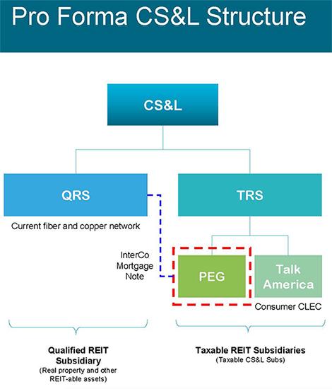 Source: CS&L Acquisition of PEG Bandwidth Presentation