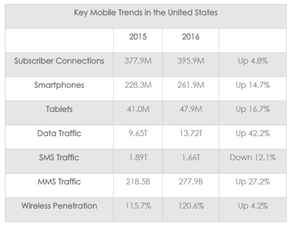 U.S. Wireless Penetration