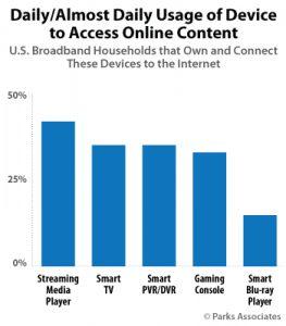 streaming media usage