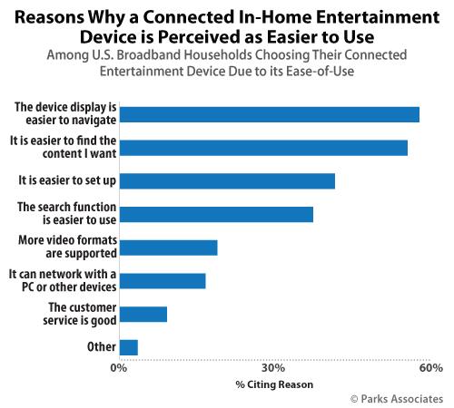 smart tv preferences