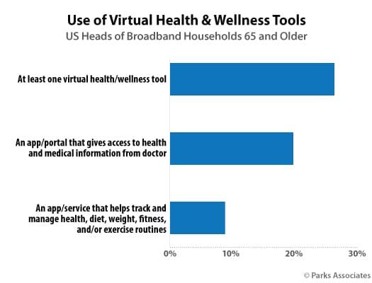 Parks Virtual Health Wellness Tools Chart