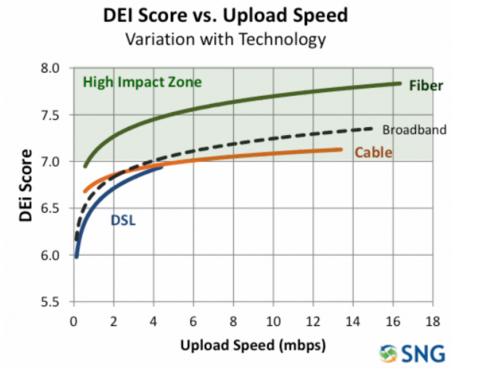 DEI Score Vs. Upload Speed