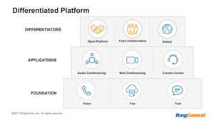 ringcentral differentiation