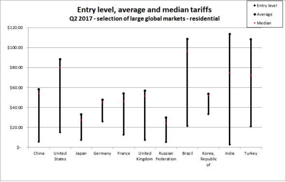 median broadband price