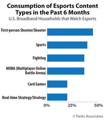 esports video gaming research