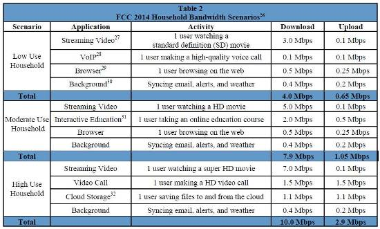 Source: FCC Tenth Broadband Progress Notice