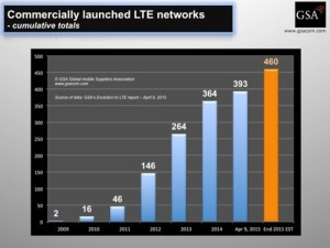 Number of LTE Networks