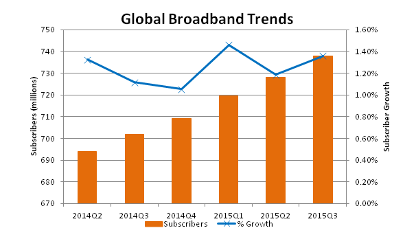 Point Topic Global Broadband Trends Table