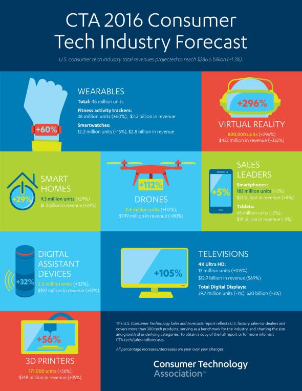 Consumer Tech Forecast
