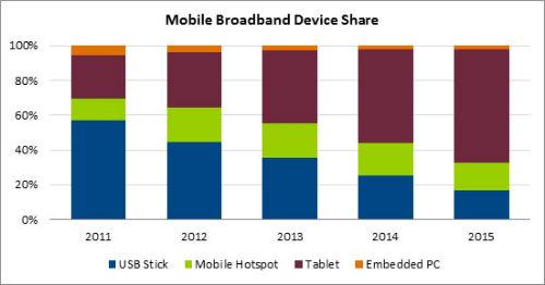 Mobile Broadband Device Share