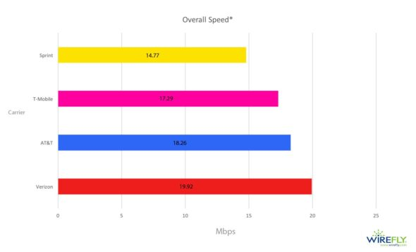 mobile broadband speed comparison
