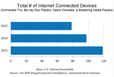 Source: The NPD Group/Connected Intelligence, Connected Home Forecast