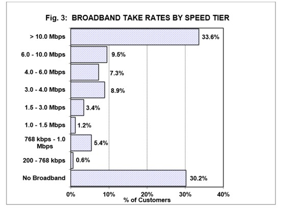 rural broadband take rates