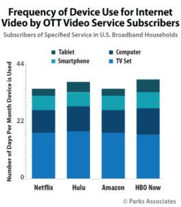 OTT Device Usage