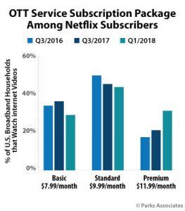 netflix subscribership by tier