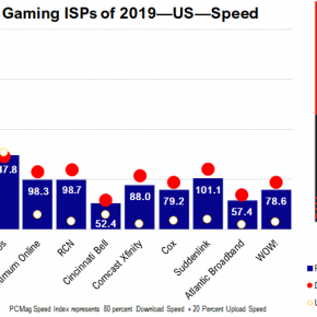 Image for Florida Telecom Independently Named Best Gaming ISP of 2019
