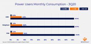 power user growth chart