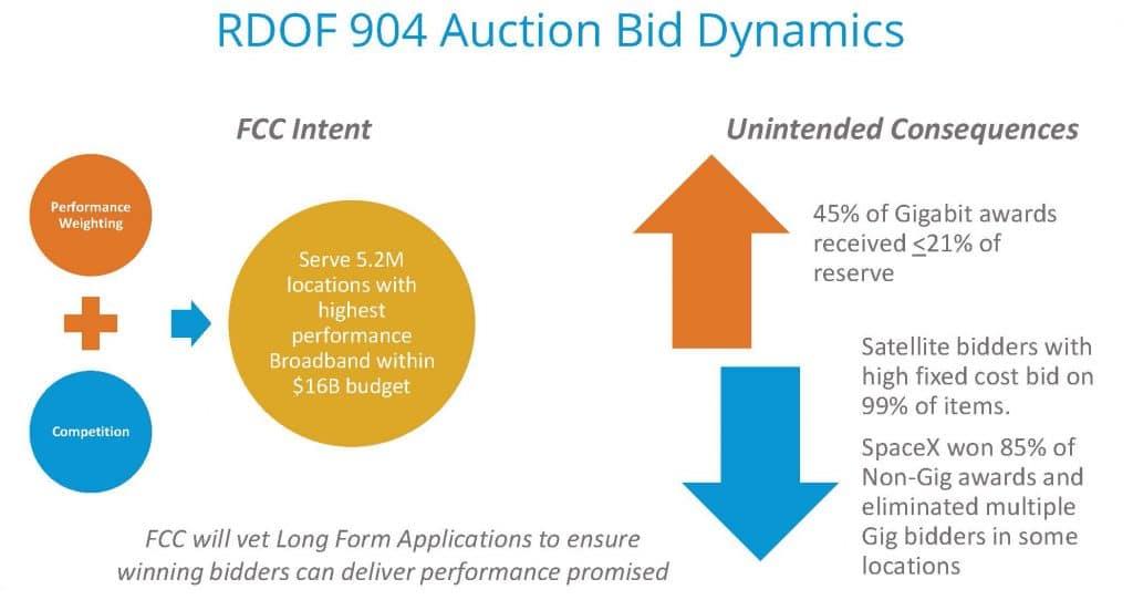 FBA RDOF 904 Auction Bid Dynamics