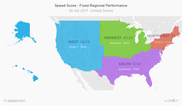 regional broadband performance