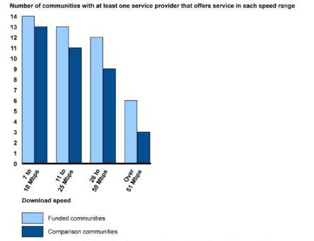 Source: Federal Broadband Deployment Programs and Small Business