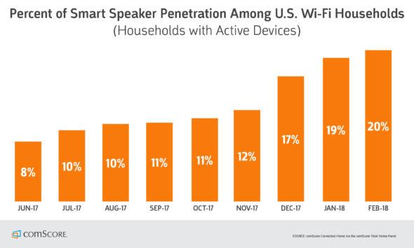 smart speaker penetration