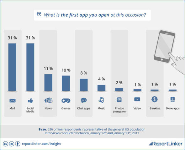 smartphone habits morning