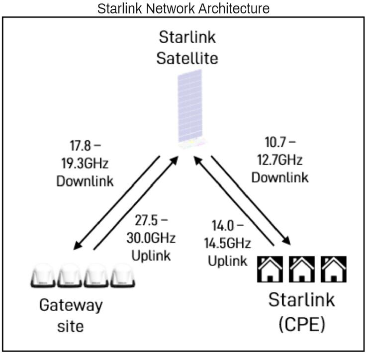 Startlink_Network_Architecture_Image