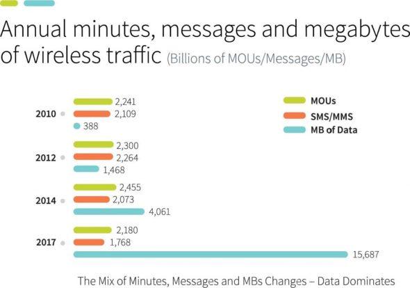 U.S. mobile usage
