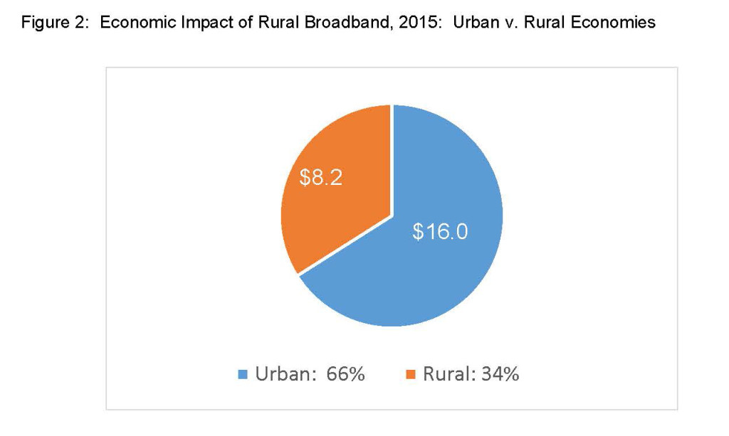 Broadband Economic Impact