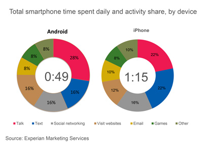 Source: Experian Marketing Services