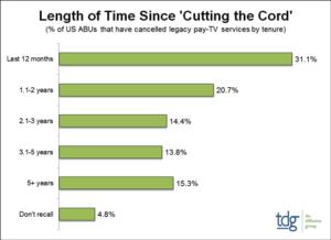U.S. Cord Cutters
