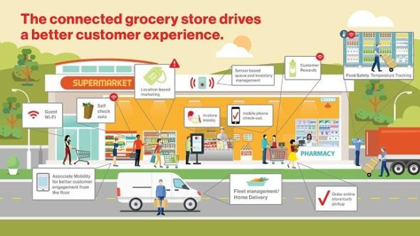 Verizon Connected Grocery Store