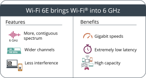 Wi-Fi 6E features benefits