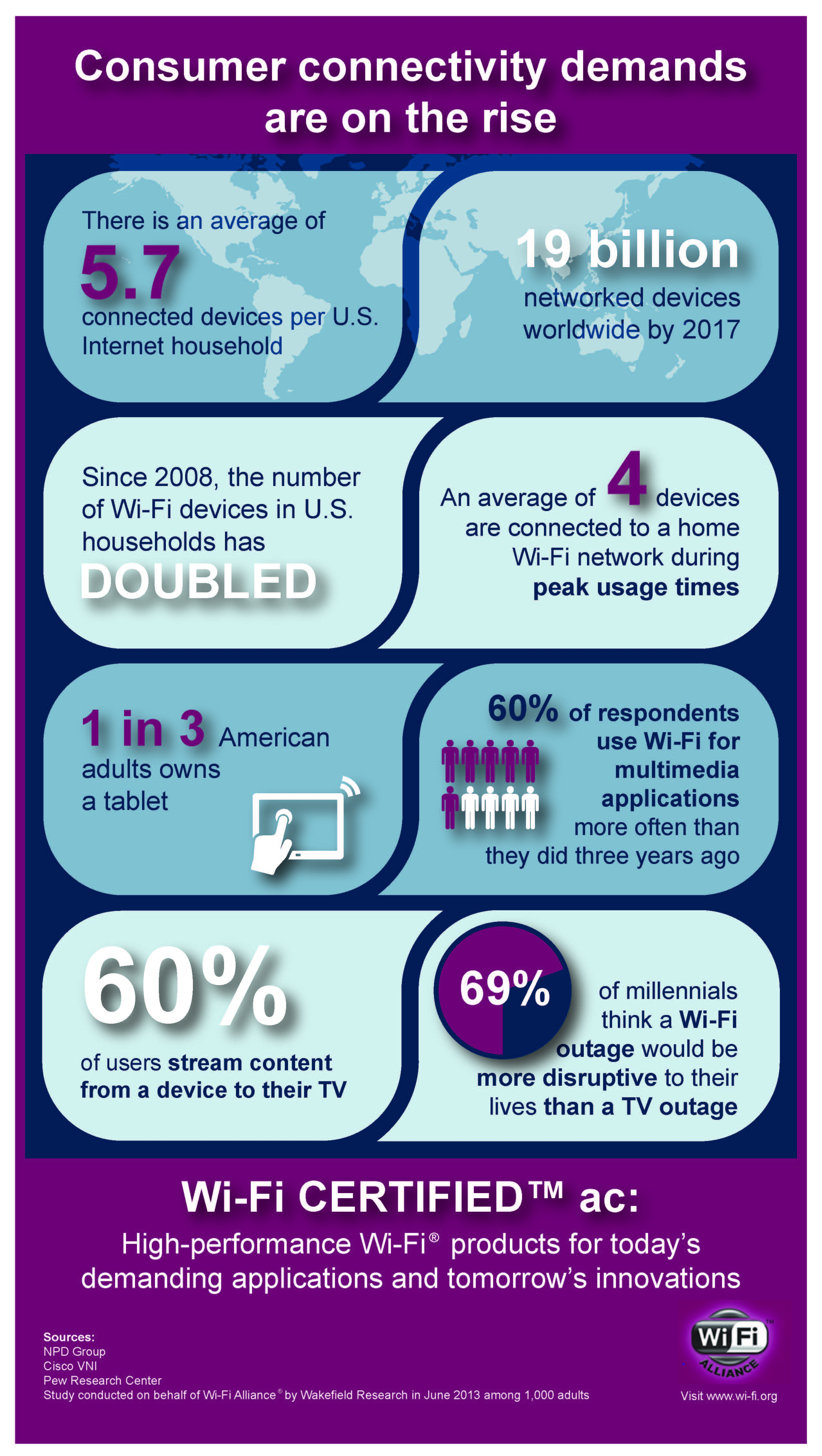 Wi-Fi_CERTIFIED_ac_infographic_20130619