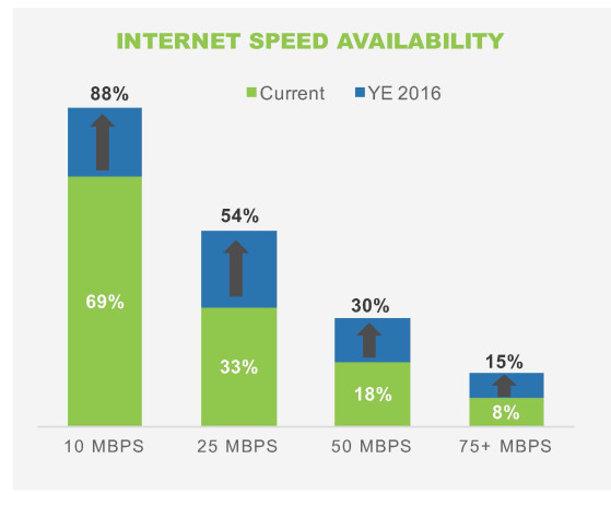 Source: Windstream Investor Presentation