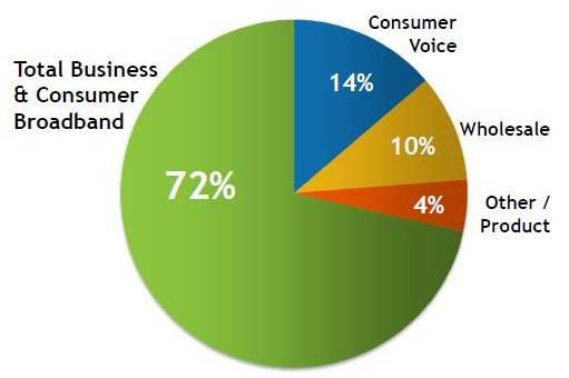 Source: Windstream Revenue Trends