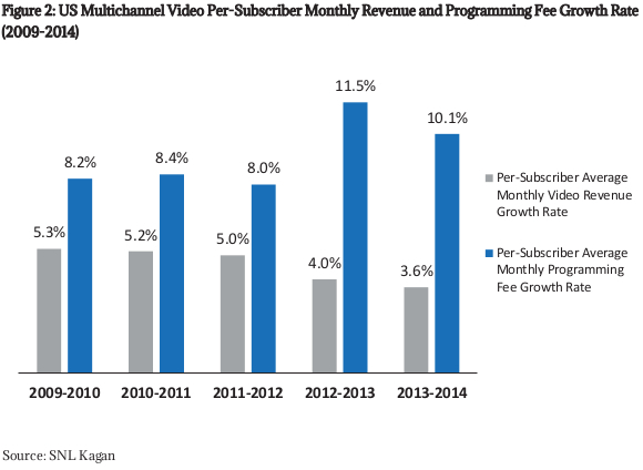 US Multichannel Video Per-Subscriber Monthly Revenue and Programming Fee Growth Rate